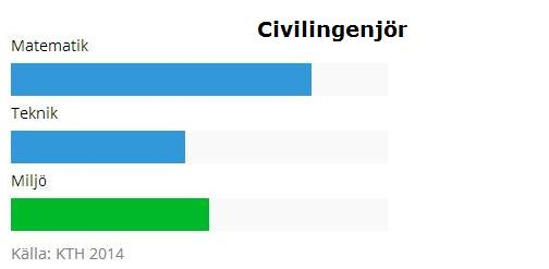 civilingenjrstapel